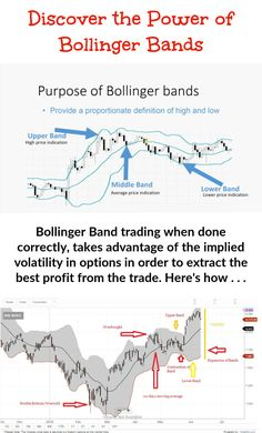 Bollinger bands identify a kind of support and resistance on both sides of the price bars or candles. They are like an envelope surrounding the price action, normally hovering around a moving average in the centre. Trading Quotes, Intraday Trading, Online Trading, Trading Cards, Blockchain, Implied Volatility, Bollinger Bands, Candlestick Chart, Stock Charts
