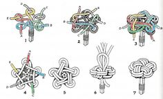 "Star knot drawing ---  The pic is from Hervey Garrett Smith book ""The Marlinspike sailor """