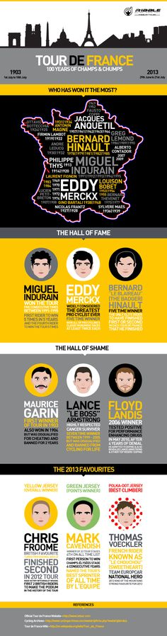 Tour de France - 100 years of Champs  Chumps from Ribble Cycles