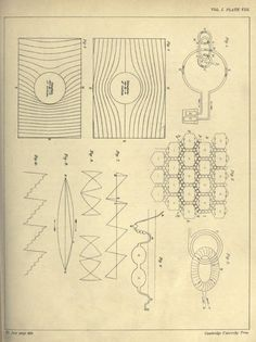 """Plate VIII. """"On physical lines of force."""" _The scientific papers of James Clerk Maxwell_ 1890"""