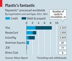 Credit-card companies: War of the virtual wallets | The Economist