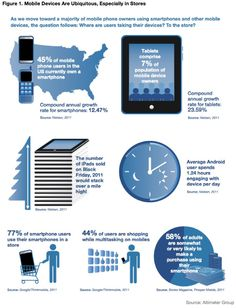 Mobile devices are ubiquitous