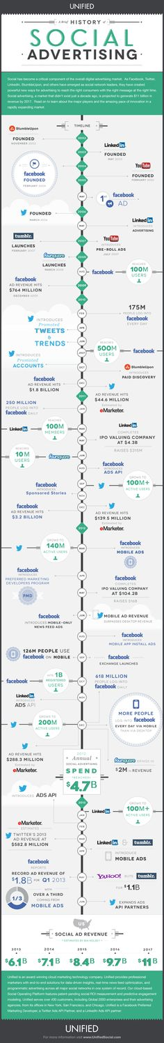 The Short History of Social Advertising, and Its March to an $11 Billion Industry [Infographic]