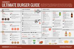 Cook Smarts' Ultimate Burger Guide #infographic #grilling