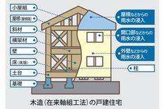 保険の対象となる基本構造部分とはの図です 構造耐力上主要な部分 雨水の侵入を防止する部分