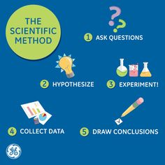 Aside from having an awesome name, you gave us the scientific method. Drawing Conclusions, Francis Bacon, Scientific Method, Led Technology, Cool Names, Revolutionaries, Change The World, It Works, Happy Birthday