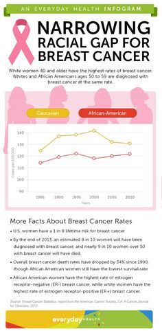 A new study finds African American and white women are being diagnosed with breast cancer at nearly the same rate.