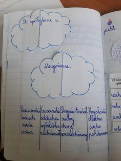Okejowa ortografia | olaloszczuksp3debno Bullet Journal, Education, Places, Onderwijs, Learning
