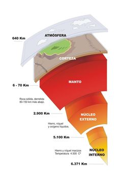 capas_internas_tierra Volcano Science Fair Project, Science Fair Projects, School Projects, Earth Science, Science And Nature, Back To School Supplies For Teens, Structure Of The Earth, Capes, Plate Tectonics
