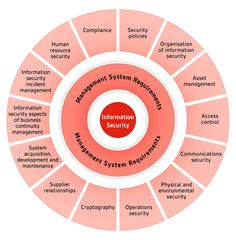 2013 ISO #27001 Updates overview whats new in #ISO27001