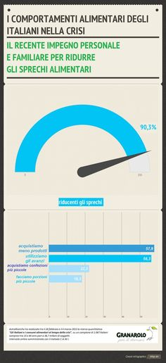 Nell'ultimo anno il 90% degli italiani ha ridotto lo spreco alimentare.  @GranaroloCSR