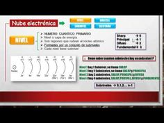 QUIMICA 3 CEPREVI (Nube Electrónica) Science Videos, Youtube, Instagram, Documentaries, Clouds, Social Networks, Youtubers, Youtube Movies