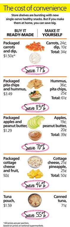 Healthy snacks you can make at home for less