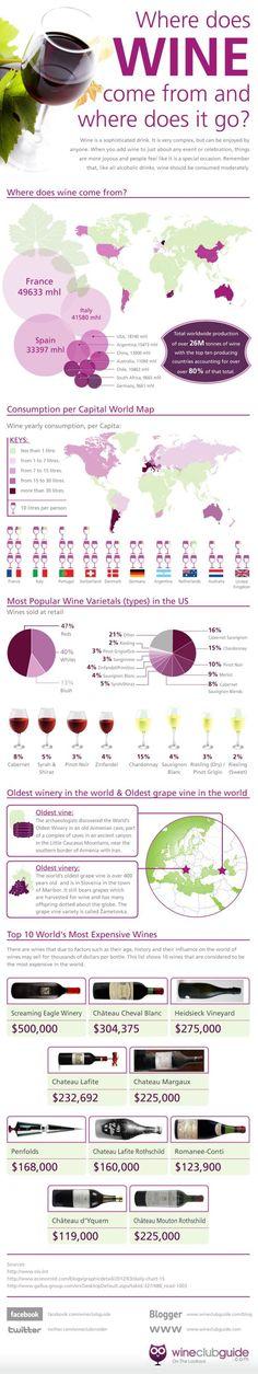 Wijn cijfers in een infographic, altijd leuk... - Wijnbloggers.nl