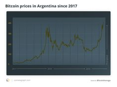 The biggest cryptocurrency, bitcoin (BTC), has hit an all-time high versus the Argentine peso amid the ongoing decline of the currency, Financial Times (FT) reports on May 27.According to the report, the bitcoin price has soared to as high as 394,000 pesos ($8,762.95 at press time) per coin,...