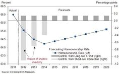 Goldmans show that the US housing shadow inventory is finally cleared by 2014.
