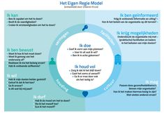 Het eigen regie model Positive Behavior Support, Mental Health Care, Employee Engagement, Human Resources, Study Tips, Social Work, Getting Things Done, Personal Development, Leadership