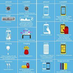 Nokia Lumia 920 comparado con el iPhone 5 http://www.aplicacionesnokia.es/nokia-lumia-920-comparado-con-el-iphone-5/