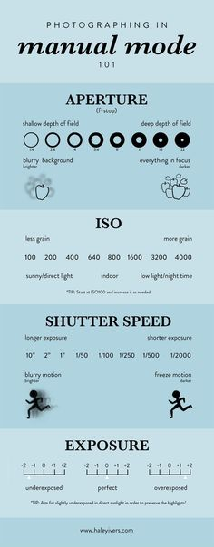 Mastering Manual Mode Photography Photographing in Manual Mode is an essential skill to have if you want to become a photographer or content creator. Click through to understand the basics of aperture (f-stop), ISO, shutter speed, and exposure.