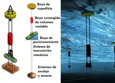 La boya más eficiente para generar energía a partir de las olas