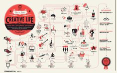 Live a Creative Life Flow Chart  Get creative and do it in the right order. Eternal happiness waits.10 Interesting and Fun Flow Charts as Infographics