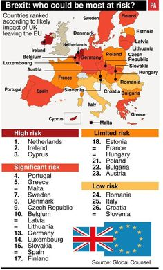 Brexit: who could be most at risk?