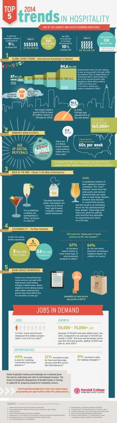 Infographic that talks about the top 5 trends in the hospitality industry for 2014 by  Kendall College in Chicago.