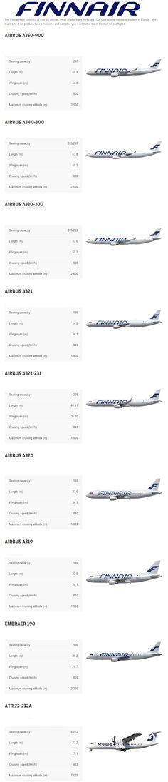 Finnair fleet 2016