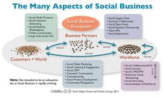 The Many Aspects of Social Business - Infographic Dachis Group Advertising Networks, Social Advertising, Social Networks, Social Media Marketing, Social Business, Strategy Business, Leadership Coaching, Social Enterprise, Infographics