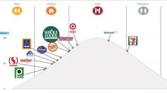 Will Walmart, Target, Kroger, Trader Joe's, Whole Foods win the millennial heart? - The Business Journals Family Roles, Business Journal, Trader Joes, Costco, Grocery Store, Whole Food Recipes, Walmart, Journals, Interesting Stories
