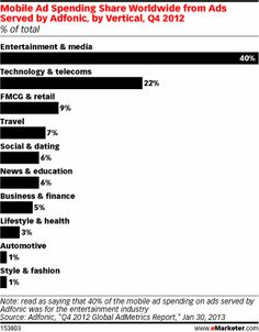 Entertainment and media is a particularly significant player in the mobile ad market. Adfonic found in Q4 2012 that it accounted for two out of five mobile ad dollars. With the industry's considerable ad performance on tablets, it's likely that an increasing share of these mobile dollars will move to tablets.