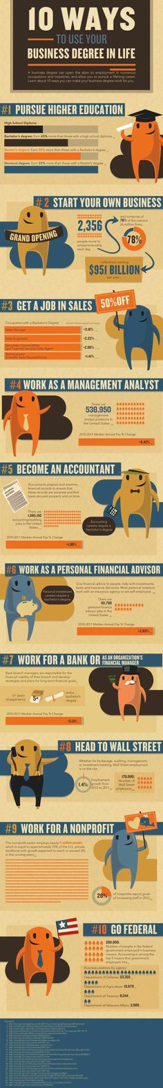 10 Ways to Use Your Business Degree in Life[INFOGRAPHIC] #infograph #business #realife