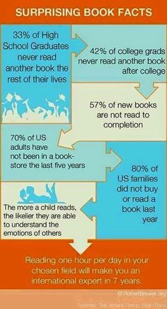 Scary reading facts...