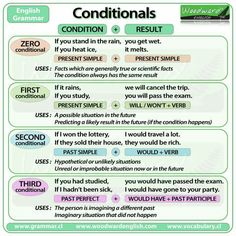 Conditionals -zero, first, second and third