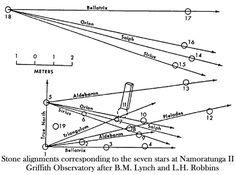 Namoratunga II Stellar Sight Lines Astronomical Observatory, Sight Lines, Stone Pillars, Ancient Civilizations, Calendar, Bright Stars, Map, Kenya, Africa