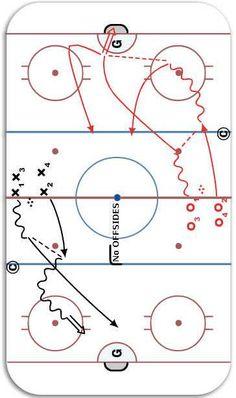 2 on 0 Challenge ice hockey drill diagram and animation. Dek Hockey, Hockey Drills, Hockey Training, Hockey Coach, Biker Quotes, Hockey Stuff, 2 In, Nhl, Coaching