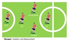 Why online marketing is as simple as five-a-side football | Econsultancy