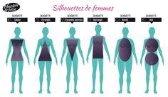 Que l'on soit ronde, plutôt svelte ou plantureuse, l'important c'est de se sentir bien dans sa peau. Ne pas se restreindre aux seuls morphotypes (mésomorphe, ectomorphe, endomorphe). Déterminez votre type de corps. Pour cela, il suffit de vous mettre en sous-vêtements devant le miroir. Les proportions à examiner sont les épaules, le buste, la taille et les hanches.Une fois que vous aurez porté une attention particulière à votre morphologie, vous pourrez alors déterminer votre type de…