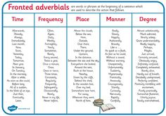 Complete 10 of your own sentences using fronted adverbials from the place manner andor degree section Education And Literacy, Education English, Teaching English, English Grammar, Education Degree, Education College, Talk 4 Writing, Kids Writing, Teaching Writing