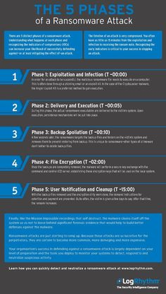 Infographic: The 5 phases of a ransomware attack Security Technology, Computer Security, Computer Technology, Computer Science, Cyber Security Course, Cyber Security Awareness, Security Tips, Online Security, Security Courses