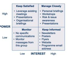 project stakeholder management - stakeholder map