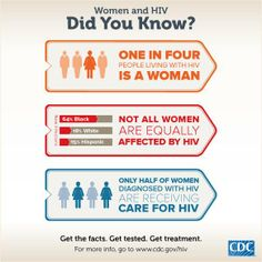 March 10 - It's National Women and Girls HIV/AIDS Awareness Day. Although most women with HIV know they are infected, many are not getting the care they need to protect their health and their partners. Learn more. #NWGHAAD http://1.usa.gov/1jZGb59