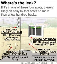 Wet basement? 6 simple fixes: Even a little water down there means big trouble. Avoid it with these low-cost ways to dry out. #basementwaterproofing