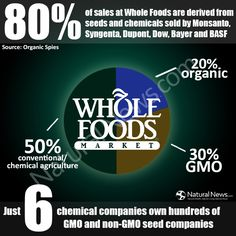 whoa....we are officially screwed unless u have time to grow your own everything... 80% of sales at Whole Foods are derived from...
