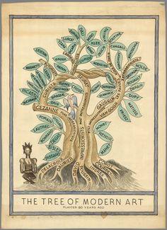 This beautiful tree explains modern art history - Vox