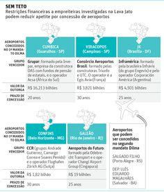 Operação Lava Jato trava concessão de aeroportos brasileiros - 01/03/2015 - Mercado - Folha de S.Paulo