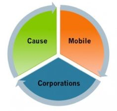 #mobile can help strengthen #causemarketing relationships.