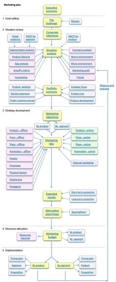 marketing plan organigram