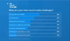 Content marketing presents challenges as well as opportunities.