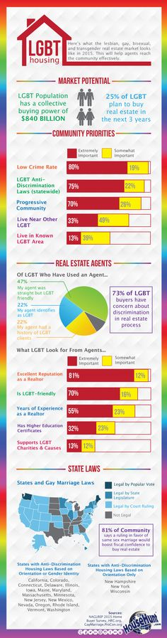 LGBT Housing [Infographic]